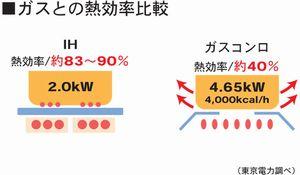 IHクッキングヒーターの熱効率